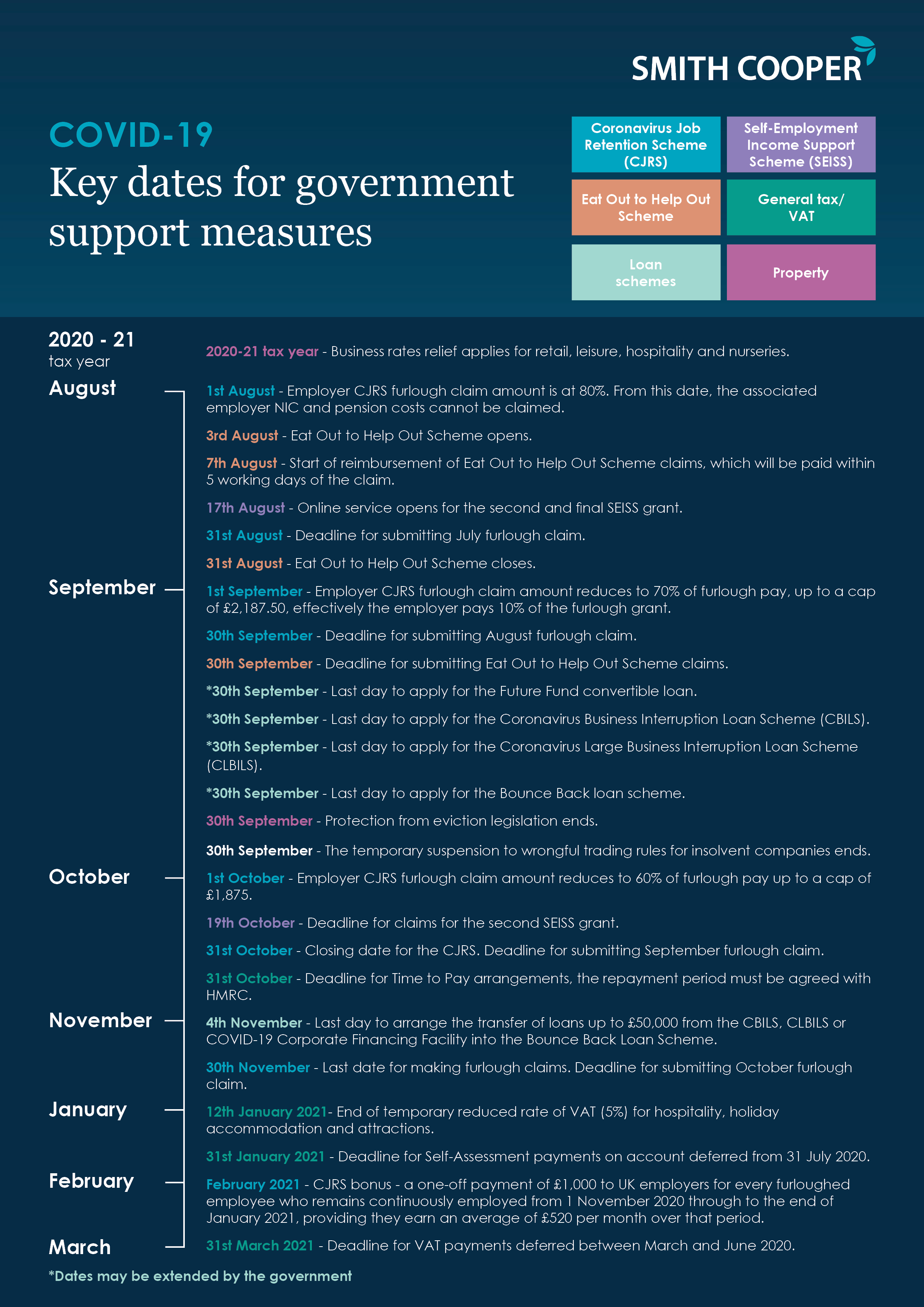 Covid 19 Key Dates For Government Support Measures Smith Cooper